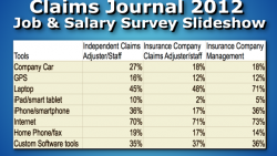 Claims Journal 2012 Job & Salary Survey
